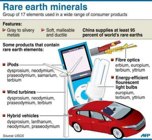 A fact file on rare earth minerals