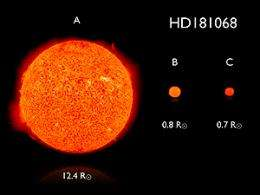 Astronomers discover Kepler's trinity