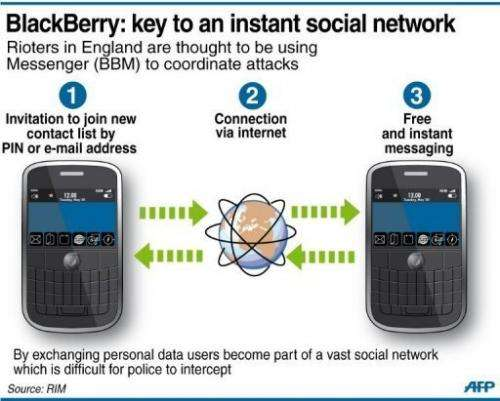 BlackBerry: the key to a covert social network