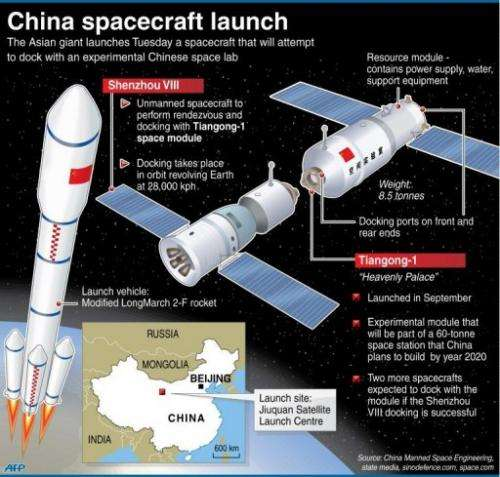 China spacecraft launch