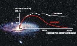 Could dark matter not matter?