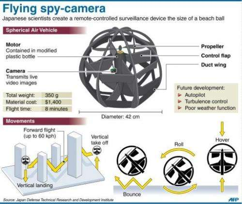 Fact file on a spherical spy-drone invented by a Japanese defence researcher