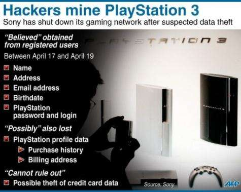 Fact file on the cyber attack which targeted Sony's PlayStation 3 network