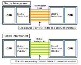 Fujitsu laboratories develops compact silicon photonics light source for high-bandwidth CPU interconnects
