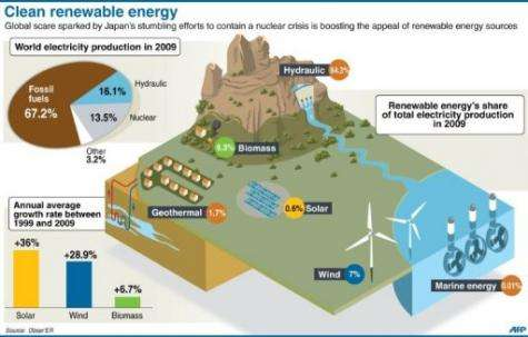 Graphic detailing clean, renewable energy sources and their share in global electricity production