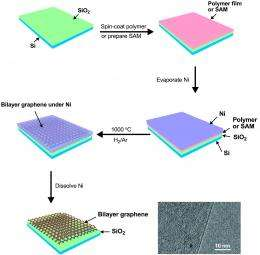 Hot nickel nudges graphene: Study simplifies manufacture of semiconducting bilayer graphene