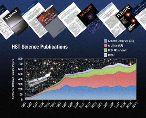 Hubble racks up 10,000 science papers