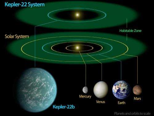 Kepler confirms its first planet in habitable zone of sun-like star
