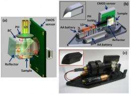 Microscope on the go: Cheap, portable, dual-mode microscope uses holograms, not lenses