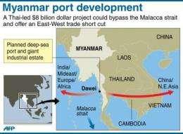 Myanmar port development