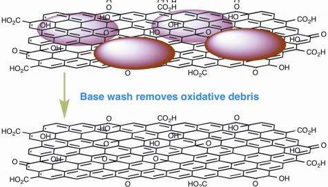 Graphene oxide's solubility disappears in the  wash