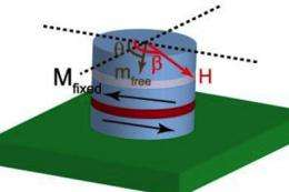 Physicists measure current-induced torque in nonvolatile magnetic memory devices