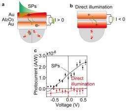 Plasmonic device converts light into electricity