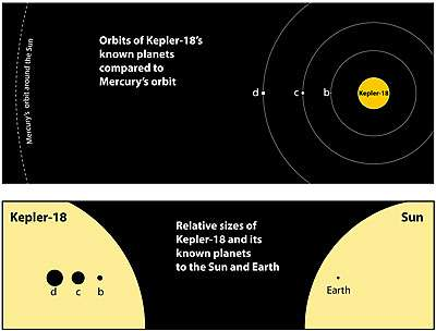 Team discovers unusual multi-planet solar system with Kepler spacecraft