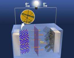 The heat is on for sodium-manganese oxide rechargeable batteries