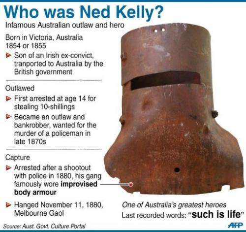 Who was Ned Kelly?