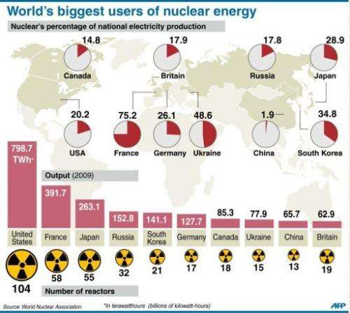 World's biggest users of nuclear energy