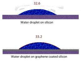 Water sees right through graphene