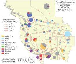 Advanced power-grid research finds low-cost, low-carbon future in West