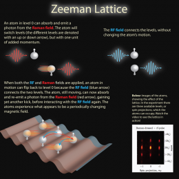 A magnetic approach to lattices