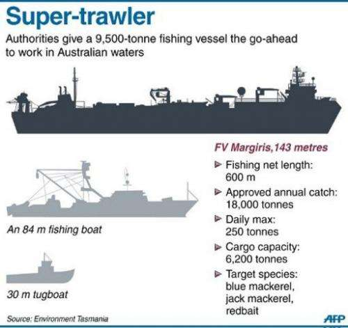 Facts on a 9,500-tonne, 143-metre, trawler which planned to trawl Australian waters