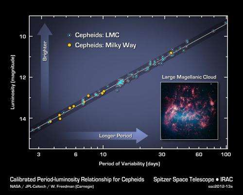 Infrared observatory measures expansion of universe
