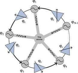 New way to generate terahertz radiation