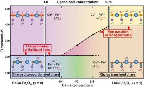 Revealing the ligand-hole localization behaviors in oxides with unusual high-valence Fe