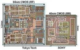 Sony develops low-power LSIs for wideband millimeter-wave wireless communications that achieve 6.3 gb/s