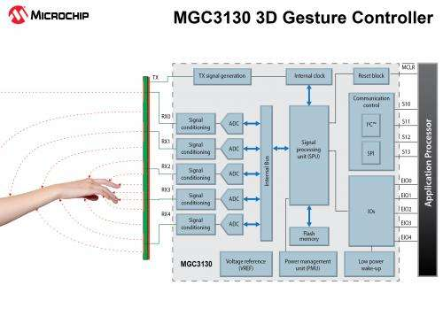The next interface: Electrical fields, MGC3130,  and your hand (w/ Video)