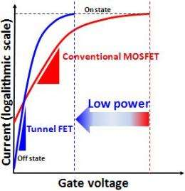 Development of compact model for tunnel field-effect transistors