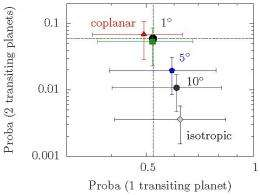 Study on extrasolar planet orbits suggests that Solar System structure is the norm
