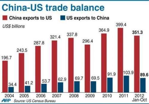 Graphic charting US-China trade balance