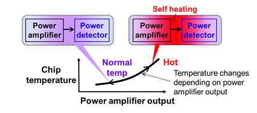 Mobile-device technology: First on-chip CMOS power detector with temperature compensation