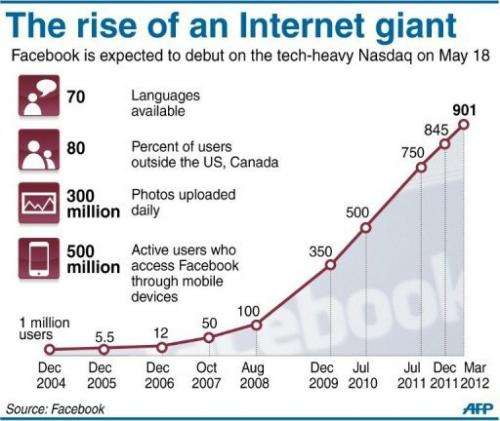 The rise of an Internet giant