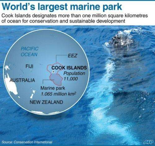 World's largest marine park