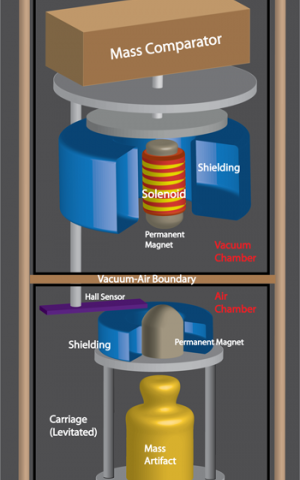 Disseminating the kilogram, no strings attached