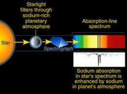 Scattered light could reveal alien atmospheres