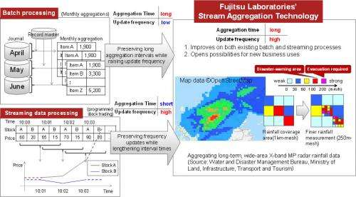 World's first stream aggregation technology to rapidly process both historical and incoming data