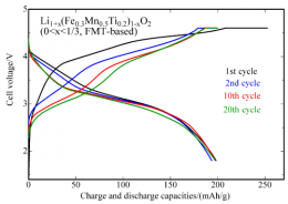Development of positive electrode materials for low-cost and high-performance lithium-ion secondary batteries