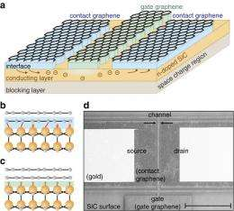 Researchers devise a way to a create graphene transistor
