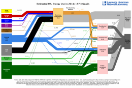 Americans use more efficient and renewable energy technologies