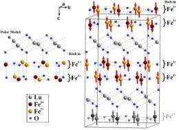 An unlikely route to ferroelectricity