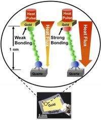 Atomic Heat Transfer