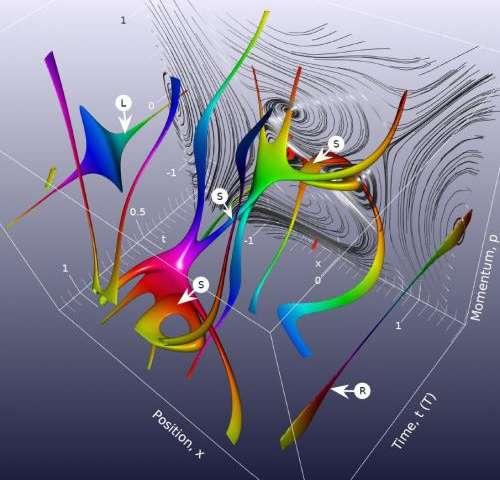 Revealing quantum flow