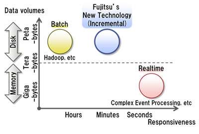 Fujitsu technology puts big data to use in minutes