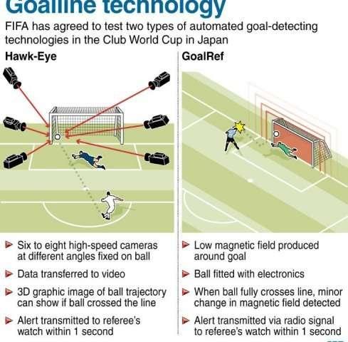 Goal-line technology