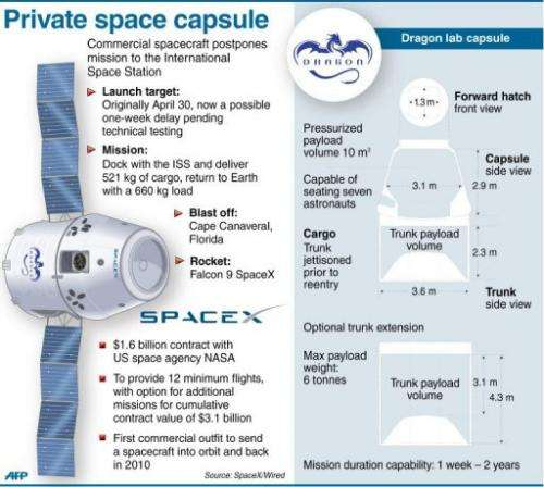 Graphic on commercial spacecraft maker SpaceX and its Dragon lab capsule