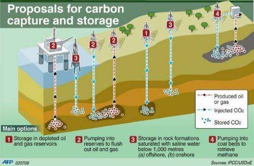 Graphic: The main options for the capture and storage of carbon dioxide