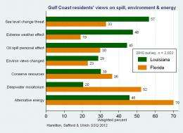 Gulf Coast residents say BP Oil Spill changed their environmental views, research finds